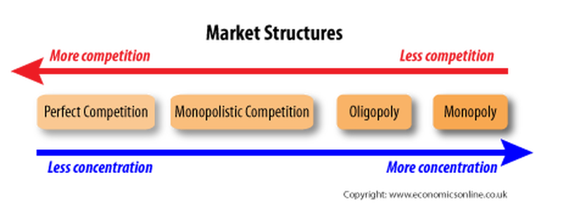 the four different market structures found in the us market system